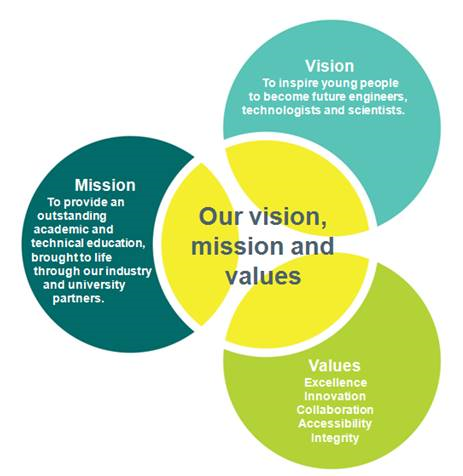 Our vision, mission and values